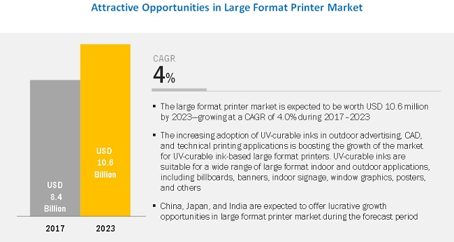 Large Format Printer Market | Industry Analysis and Market