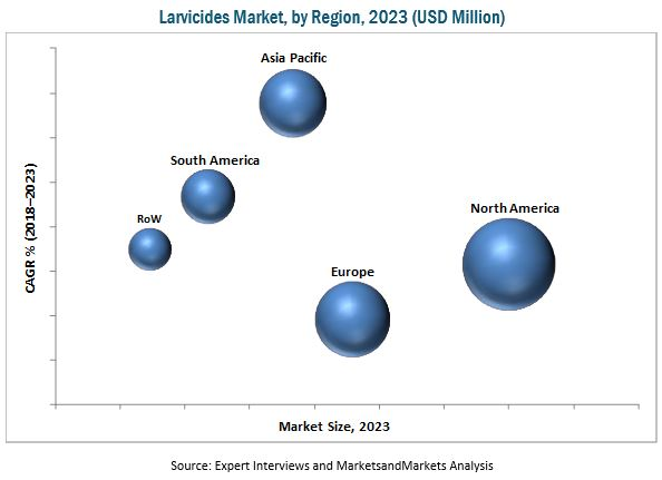 Larvicides Market