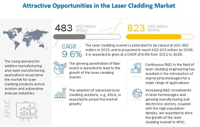 Laser Cladding Market
