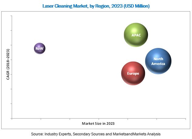 Laser Cleaning Market
