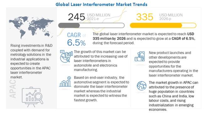 Laser Interferometer Market