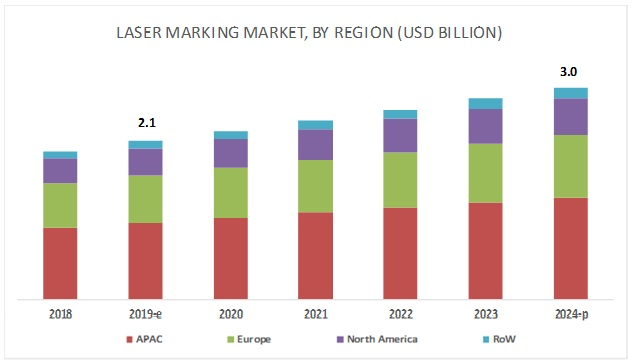 Laser Marking Market
