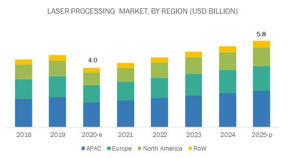 Laser Processing Market by Region