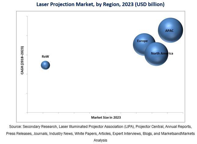 Laser Projection Market