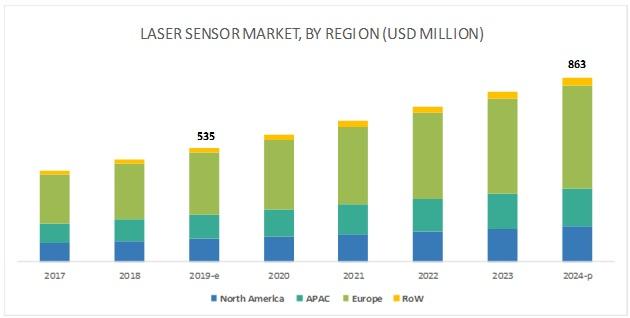 Laser Sensor Market