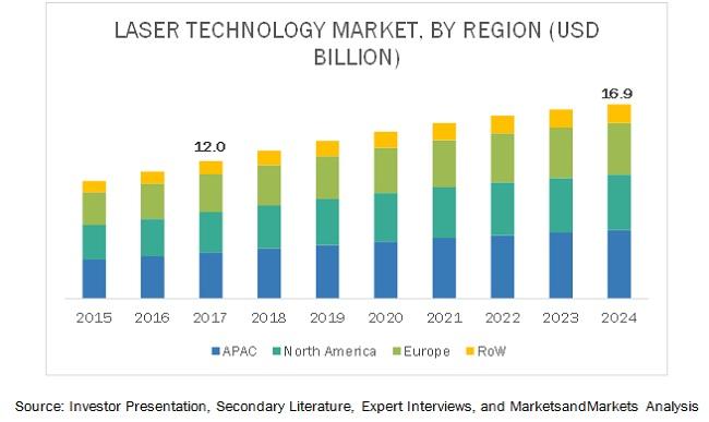 Laser Technology Market