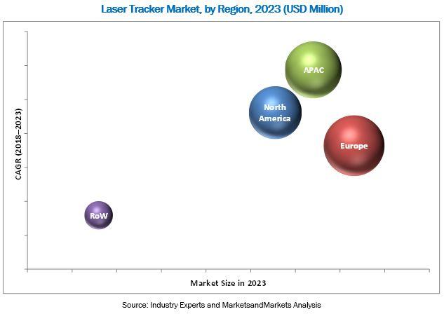 Laser Tracker Market