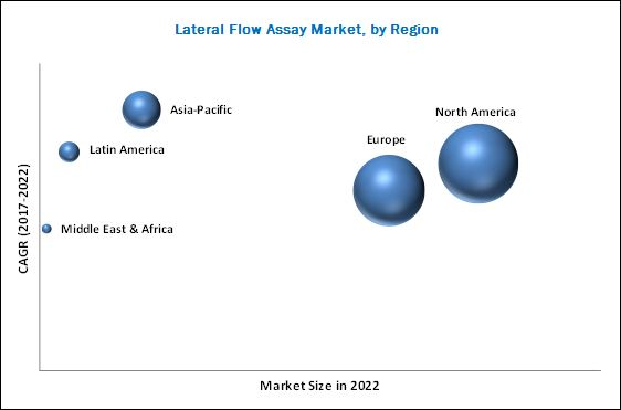 Lateral Flow Assay Market