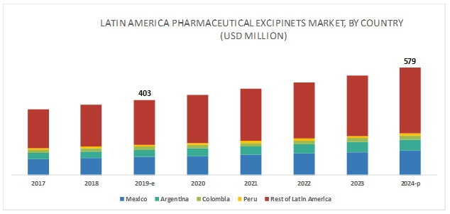 Latin America Pharmaceutical Excipients Market