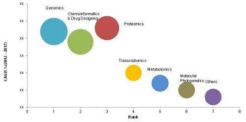 Latin American Bioinformatics Market