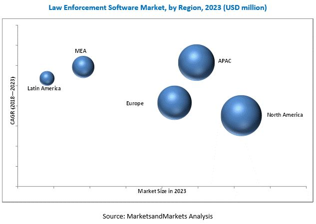 Law Enforcement Software Market