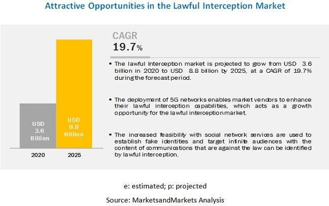 Lawful Interception Market