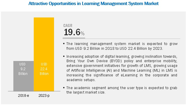 Learning Management Systems (LMS) Market