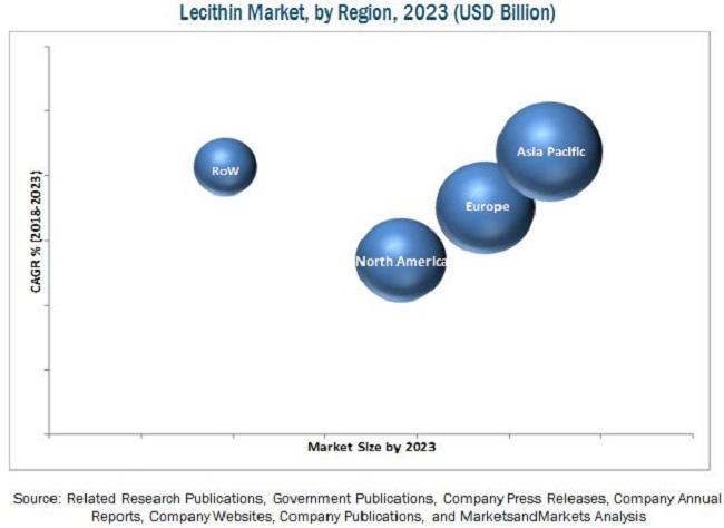 Lecithin & Phospholipids Market