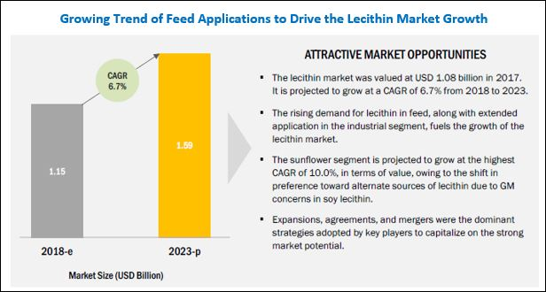 Lecithin & Phospholipids Market