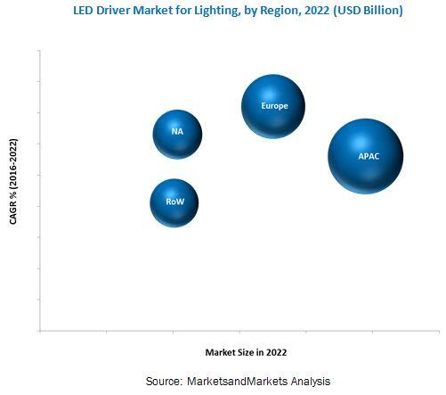 Led Driver Market