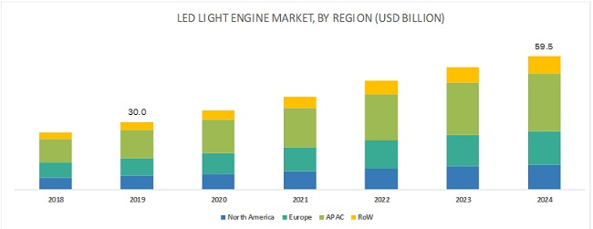 LED Light Engine Market