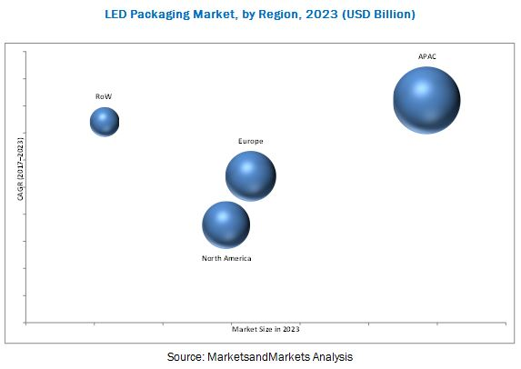 LED Packaging Market