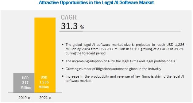 Legal AI Software Market