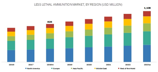 Less Lethal Ammunition Market