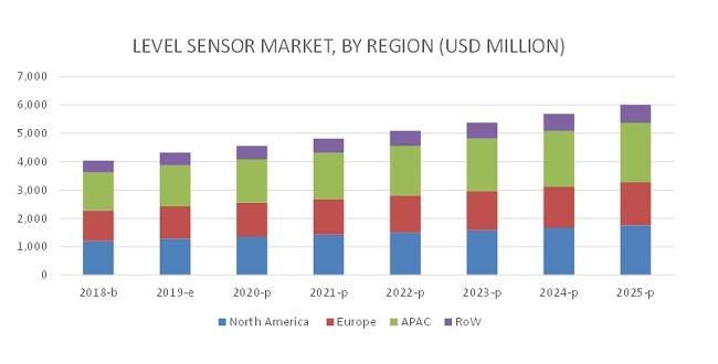 Level Sensors Market