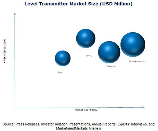 Level Transmitter Market