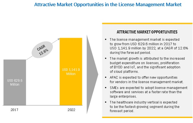 License Management Market