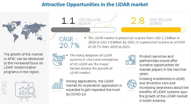 LiDAR Market