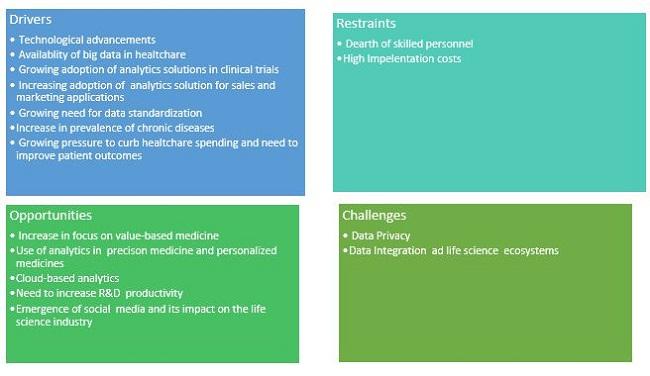 Life Science Analytics Market