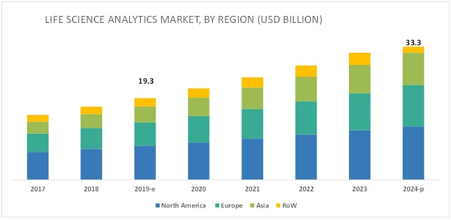 Life Science Analytics Market