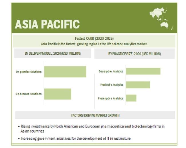 Life Science Analytics Market By Region