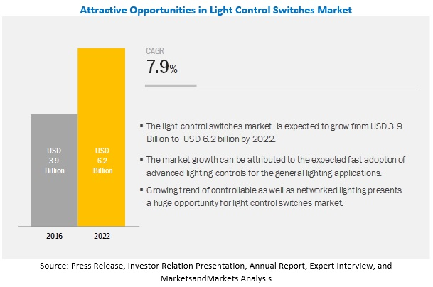 Light Control Switches Market