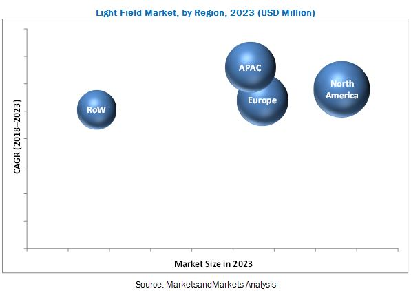 Light Field Market
