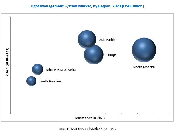 Light Management System Market