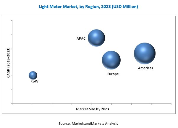 Light Meter Market