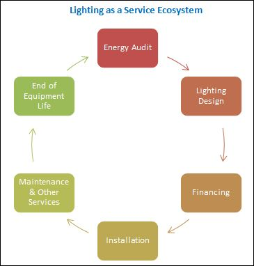 Lighting as a Service Market