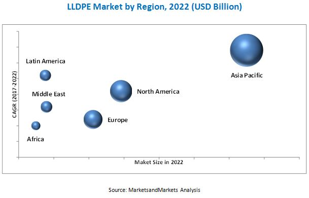 Linear Low-Density Polyethylene (LLDPE) Market