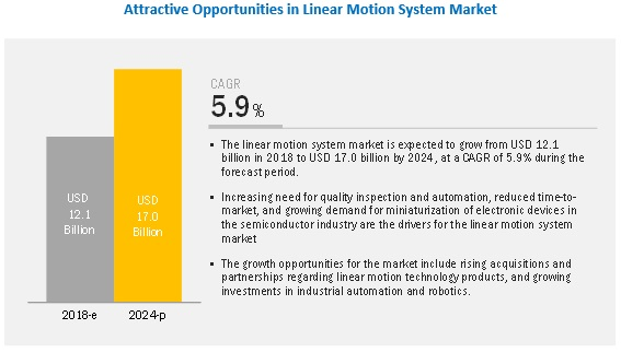 Linear Motion System Market