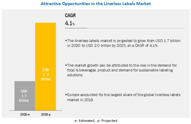 Linerless Labels Market