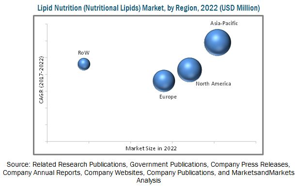 Lipid Nutrition (Nutritional Lipids) Market