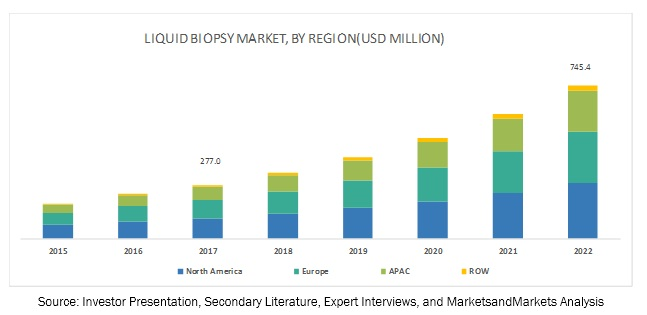 Liquid Biopsy Market Circulation Biomarkers Market, by Region, 2022 (USD Billion)