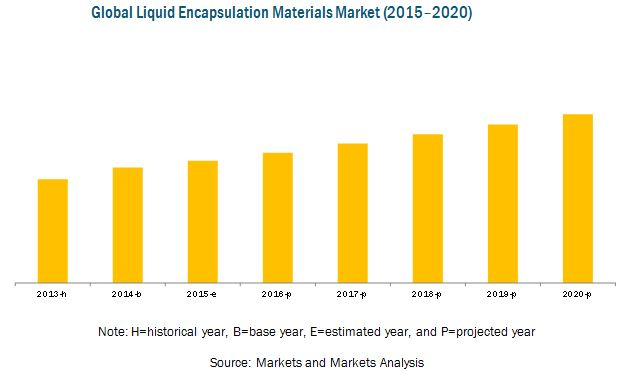 Liquid Encapsulation Materials Market