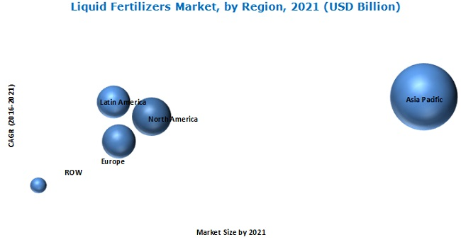 Liquid Fertilizers Market