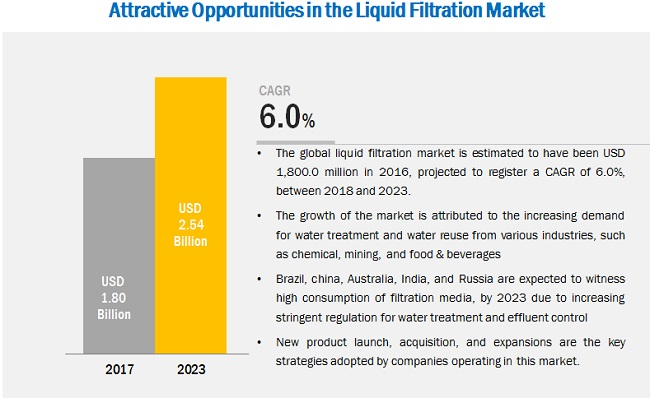 Liquid Filtration Market