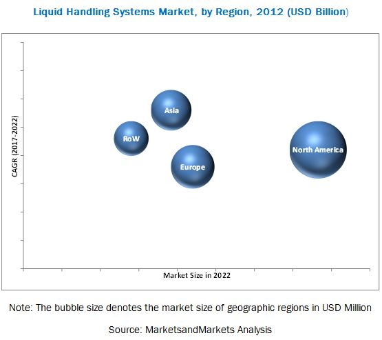 Liquid Handling System Market-By Region