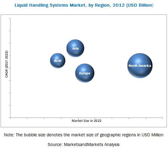 Liquid Handling System Market
