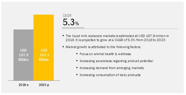 Liquid Milk Replacers Market