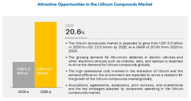Lithium Compounds Market