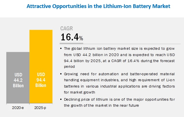 Lithium Ion Battery Market