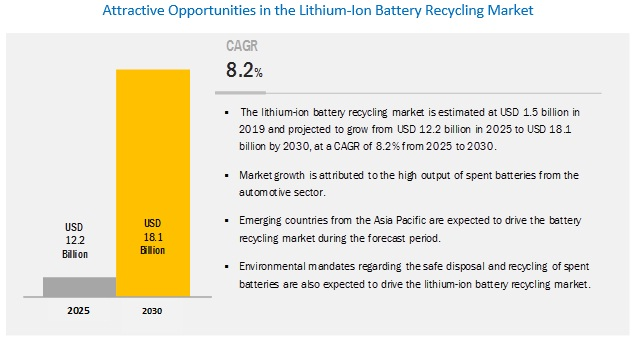 Lithium-ion Battery Recycling Market